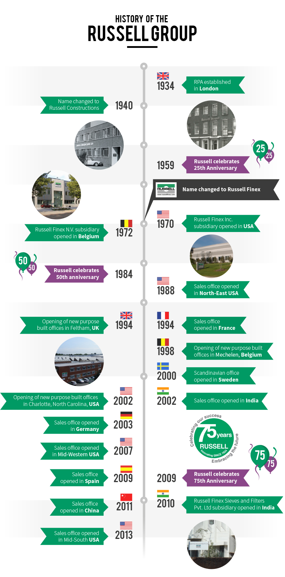 Infographic of Russell Finex's History